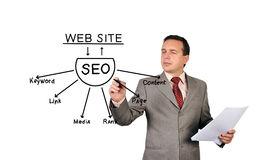 Website optimization is Vital to High Rankings.