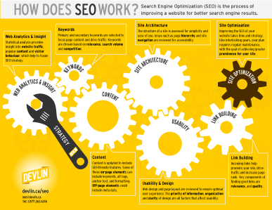 Blog Ideas Aid with Good SEO